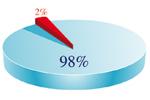 98% af rykmaurum dóu