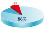 86% ofnæmisvaka hurfu